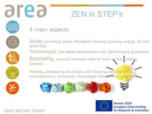 Area - Uden - Sustainable plus energy neighbourhoods-syn.ikia