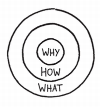 why how and what simon sinek